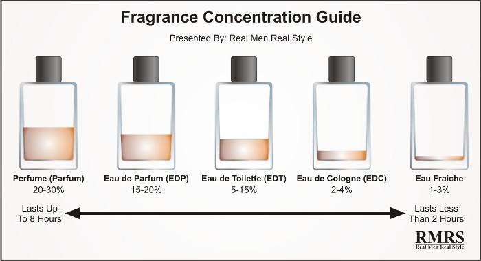 Acum Vei ști Diferența Dintre Parfum Apa De Toaletă și Apa De