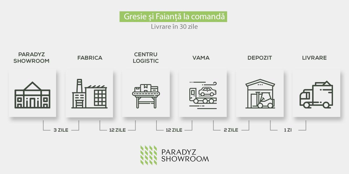 gresie-la-comanda-paradyz-showroom
