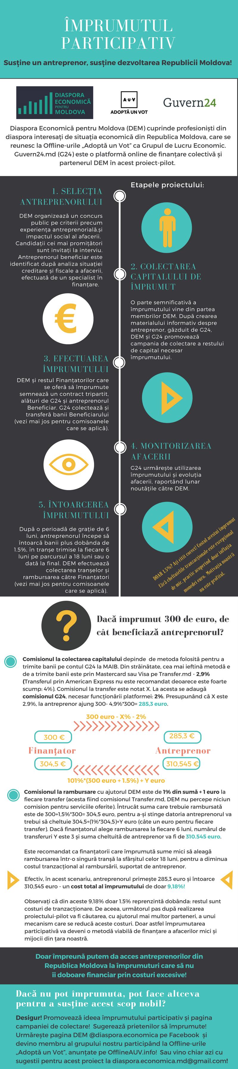 Imprumutul-participativ-Infografic
