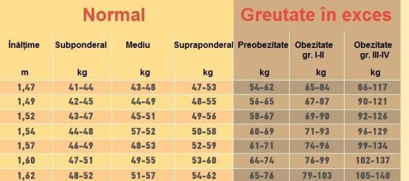 400 de kilograme pierd în greutate)